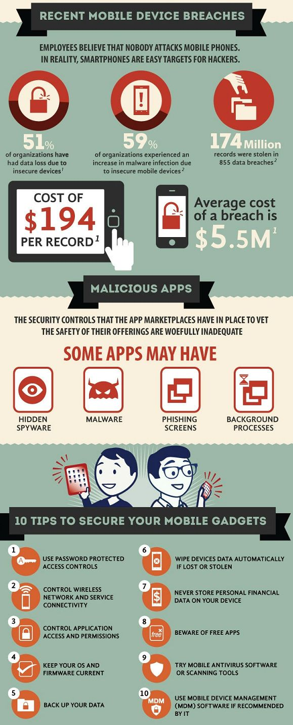 Usually we believe that nobody attacks mobile phones. But In reality Smartphones are easy targets for hackers, here are 10 key points to secure your mobile application and gadgets.  http://ipadfour.blogspot.com/2012/10/10-tips-to-secure-your-mobile-gadgets.html