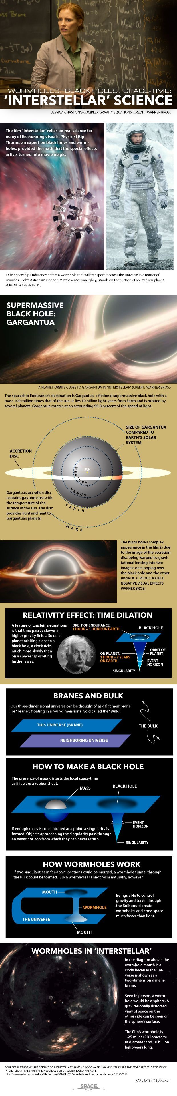 Wormhole travel across the universe and supergiant black holes are just some of the wonders seen in the film 'Interstellar.' See how the film's astrophysics works in this Space.com infographic.: