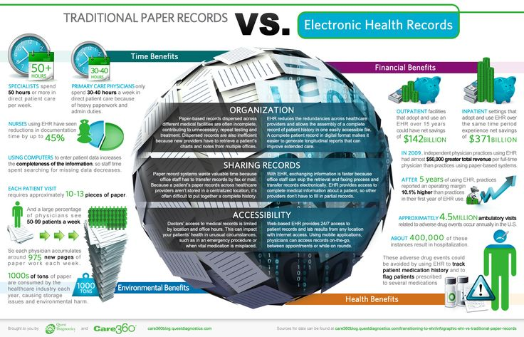 EHR vs. Traditional Paper Records