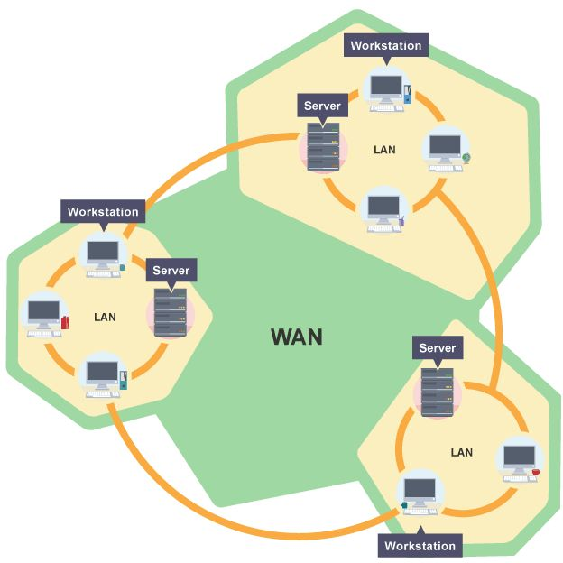 WAN work    diagram      Computer Networks in 2019   Wide    area    work  Local    area    work