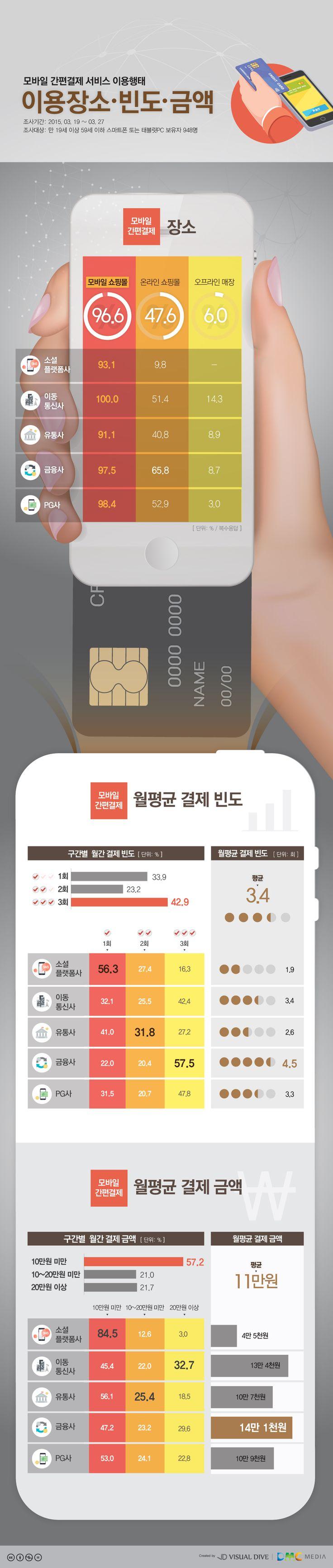 모바일 간편결제, 어디서 얼마나 이용할까 [인포그래픽] #Pay / #Infographic ⓒ 비주얼다이브 무단 복사·전재·재배포 금지