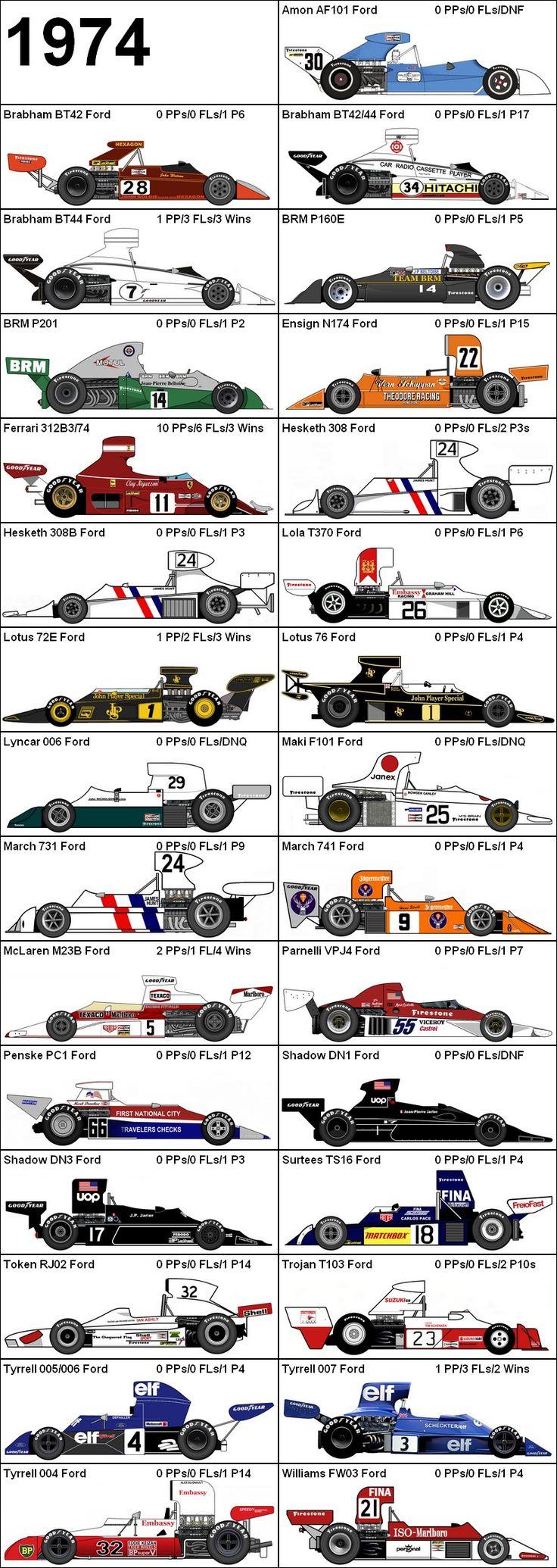 Formula One Grand Prix 1974 Cars