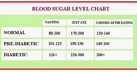 Blood Sugar Levels Chart    Contrary to popular belief, the understanding of the levels of sugar in the body by a graph of blood sugar l...