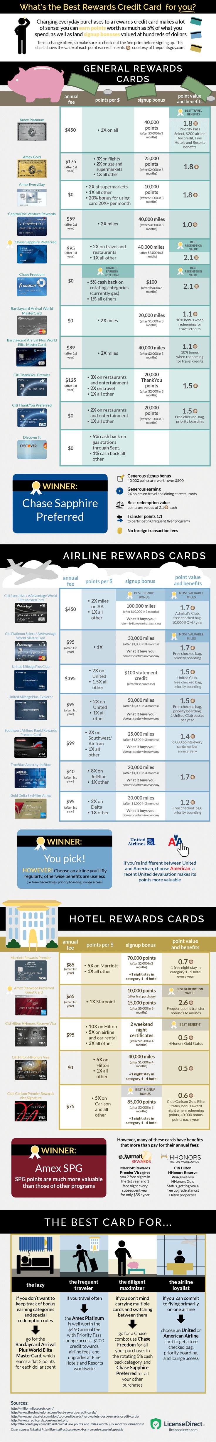 This Graphic Compares 25 of the Most Popular Rewards Credit Cards #CreditCardTips