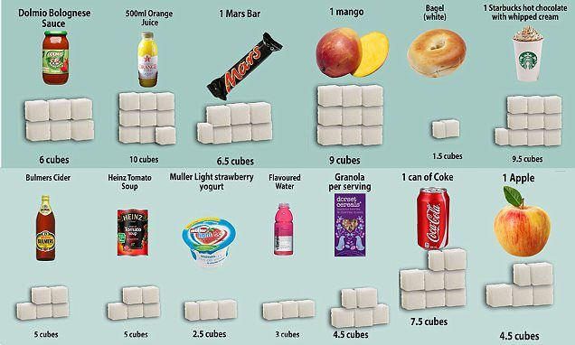 How much sugar is lurking in your favourite foods? #DailyMail