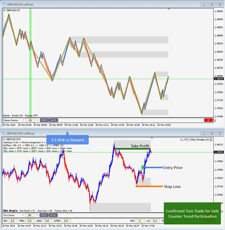 March 30th, 2015 - Confirmed Turn Trade for a safe counter trend play on GBPUSD for 1:1 Risk:Reward