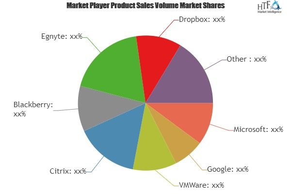 File Synchronization And Sharing Software Market Technological Advancement With Leading Key Players Microsoft Competitive Analysis Swot Analysis Share Market