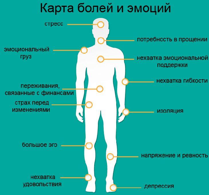 О чем говорит боль в разных частях тела