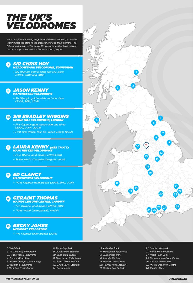 Where can you ride on a cycling track in the UK? - R...