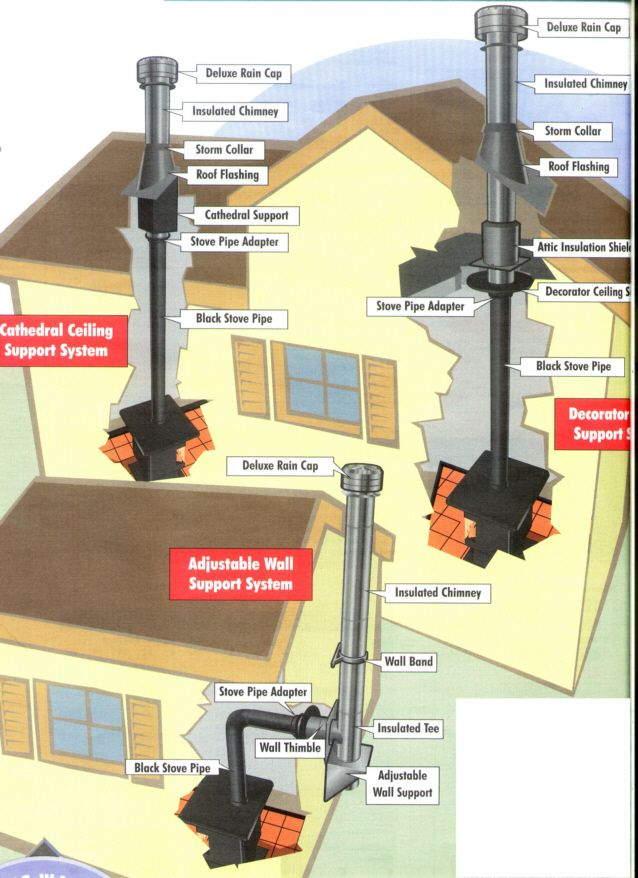 woodburningstoveinstallationdiagram                                                                                                                                                                                 More