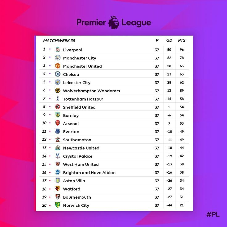 ENGLISH PREMIER LEAGUE STANDINGS CURRENT EPL TABLE in