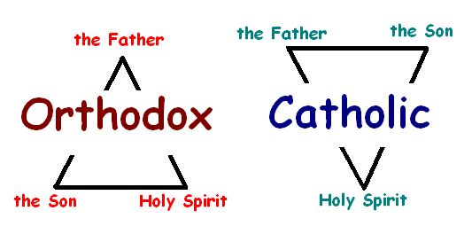 Difference btwn Orthodox Christian and Roman Catholic trinity beliefs.