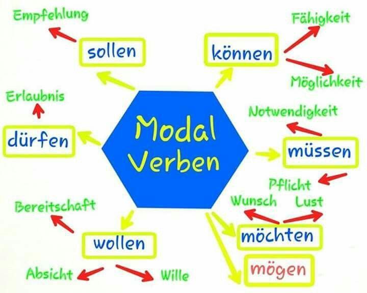 83 best German-MODAL VERBEN images on Pinterest | German language ...