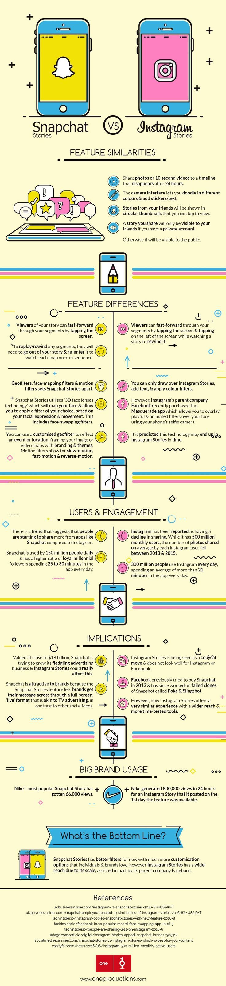 Snapchat stories vs instagram stories infographic social media today