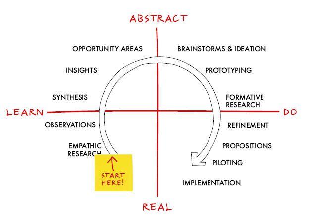 IDEO innovation journey