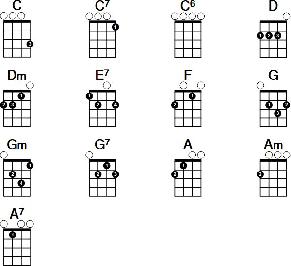 The 25+ best Fm guitar chord ideas on Pinterest Cm guitar chord - guitar chord chart
