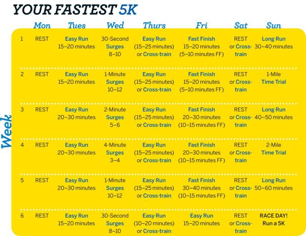 6-weei Intermediate to Advanced 5k training plan from Fitness Magazine. Intended to increase your speed to better your PR.