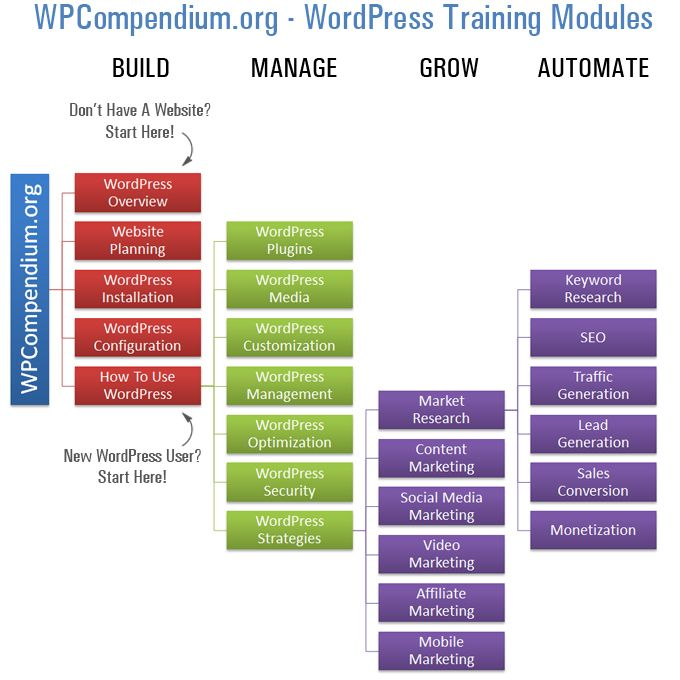 WPCompendium.org: WordPress Training Modules - Hundreds of FREE detailed WordPress step-by-step tutorials organized into logical training modules. https://wpcompendium.org