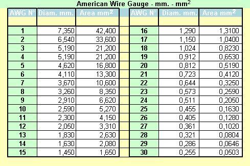 Tabella Conversione Gauge Mm Wire Gauges American Wire