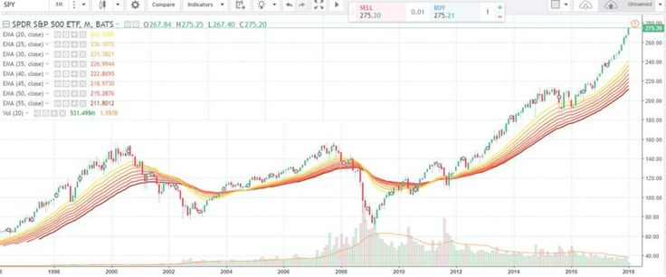 Best  Stock Market Software Ideas On   Free Stock