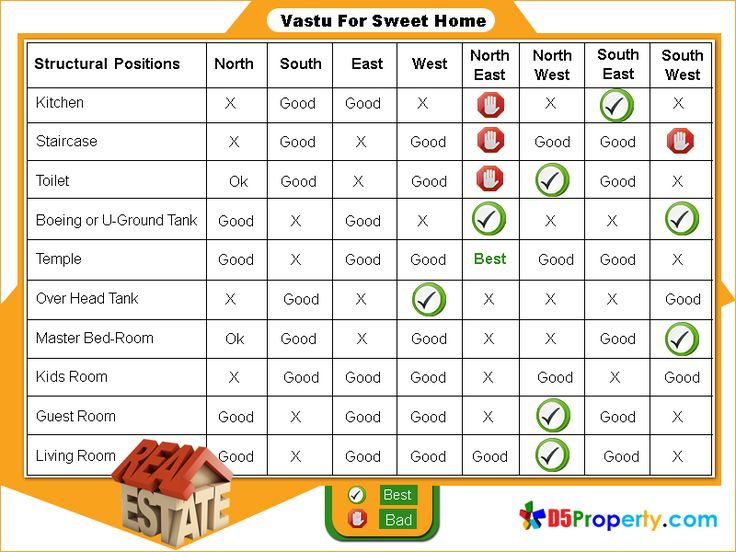 It Offers Best Vastu Solutions For Your Dream Home. Here You Can See Whole  Structural Positions Like Kitchen, Living Room ... Part 88