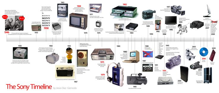 At the beginning there were Ibuka and Morita, the founders of Sony. At the end, a clusterfuckassery of blah models. And in the middle, a Big Bang of brilliant electronic gadgets, full of firsts and smallests. Here's the whole timeline.