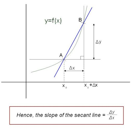 Differential Calculus – An Introduction to the Derivative