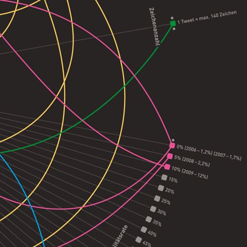 Twitter Infographic on the Behance Network
