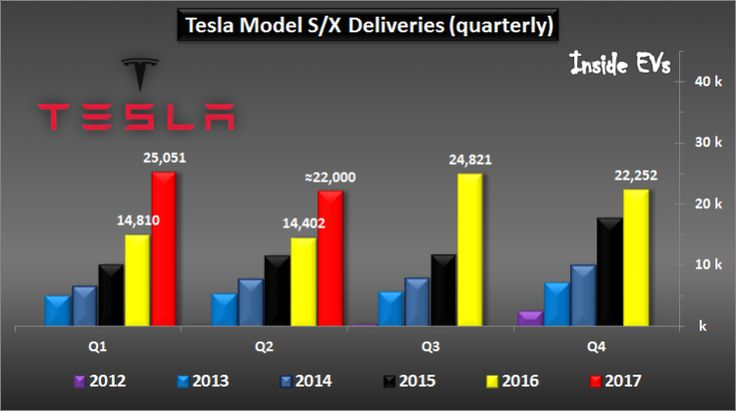 Tesla Deliveries Now Exceed 230000 Including 100000 Outside US  Tesla Deliveries Now Exceed 230000 Including 100000 Outside US  1 min ago by Mark Kane 0Comments  Tesla Model S/X Deliveries (quarterly)  June 2017 (InsideEVs estimations)  Tesla recently reported delivering more than 22000 Model S and Model X during the second quarterof 2017 which is 53% more than year ago. Of those the Model S sold around 12000 copies while the X touched about 10000.  Tesla Model X  The 22000 Q2 sales when…