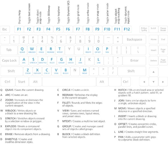 AutoCAD Keyboard shortcuts/ Raccourcis clavier d'AutoCAD, efficace !
