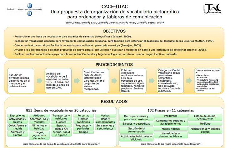 """""""CACE-UTAC: Una propuesta de organización de vocabulario pictográfico para ordenador y tableros de comunicación"""".  Póster sobre el vocabulario CACE, presentado en el ISAAC Barcelona 2010."""