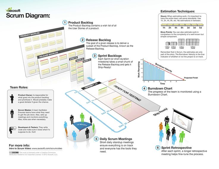 12 best Scrum images on Pinterest Project management - ups package handler resume