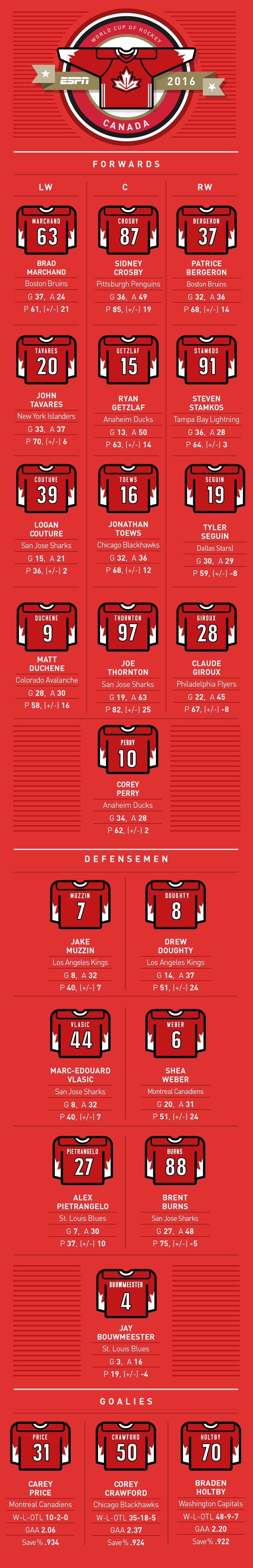 NHL -- World Cup of Hockey -- Complete Team Canada roster, jersey numbers…