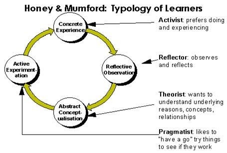 63 best Research into learning cycles images on Pinterest