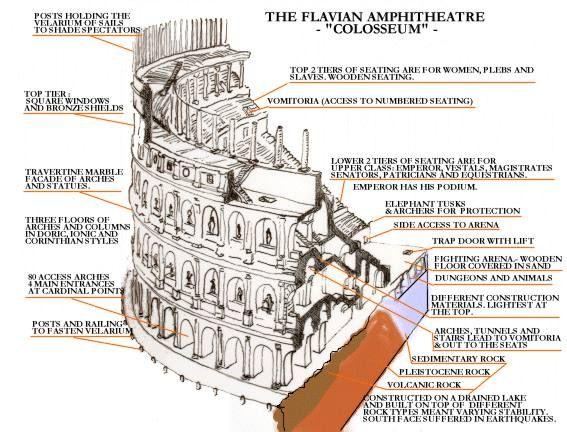 Essay on the roman colosseum.. HELP!?