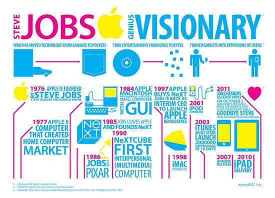 Jobs Visionary