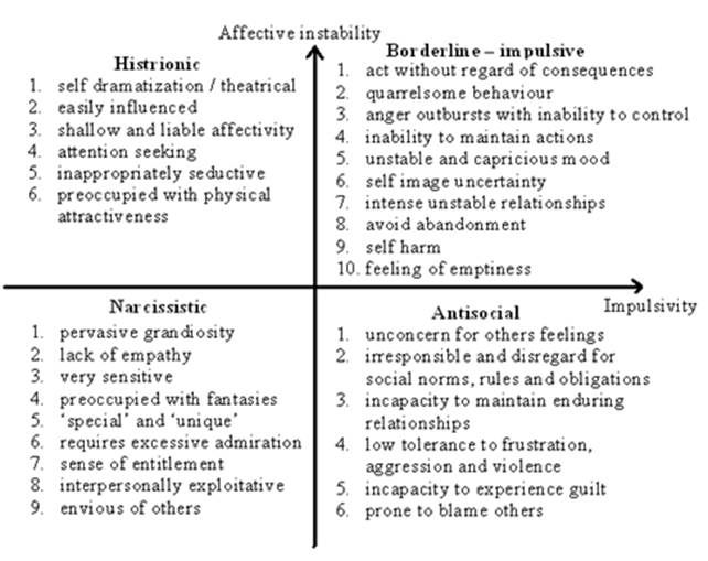 dating a person with antisocial personality disorder Since both bpd and antisocial personality disorder have overlapping symptoms, how do you know which of these two personality disorders you or a loved one may have.