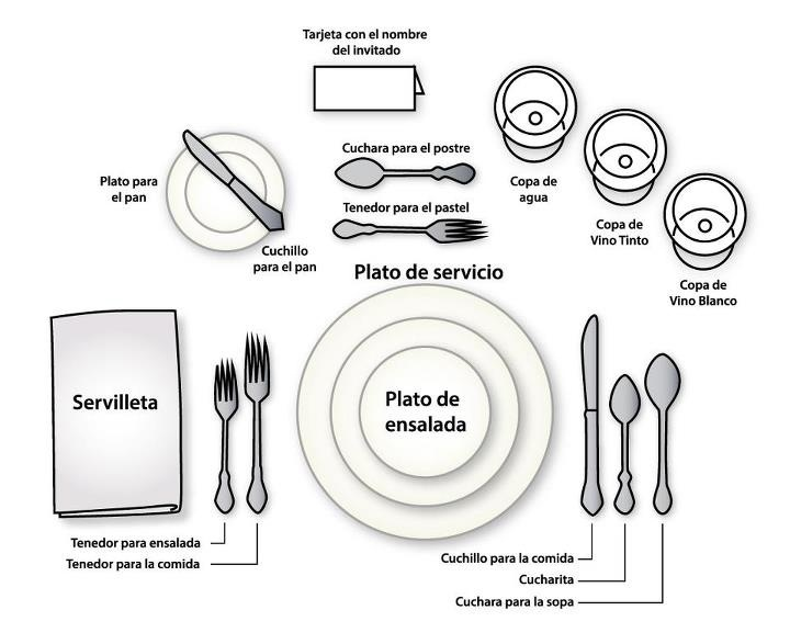 Spain Table Setting Diagram - Electrical Work Wiring Diagram •