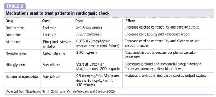 Medications for cardiogenic shock