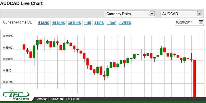 AUDCAD Live Chart #audcadlivechart #audcadpricetoday #audcad #currencyprices #currencylivechart