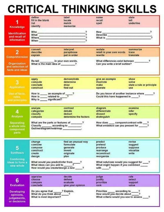 Bloom's Taxonomy Chart
