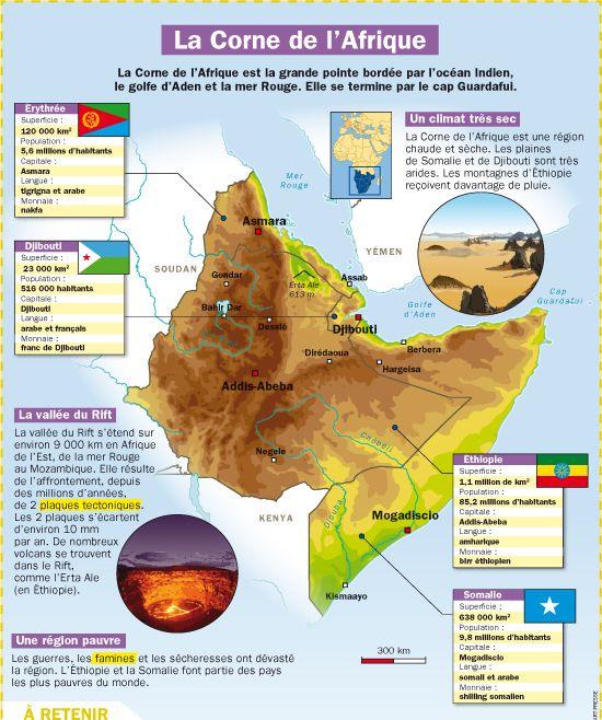 Fiche exposés : La Corne de l'Afrique