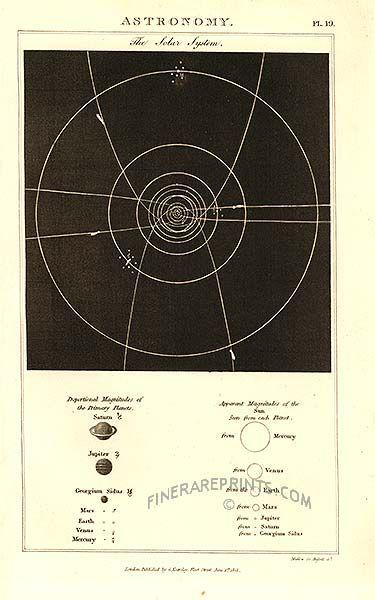 Astronomy print