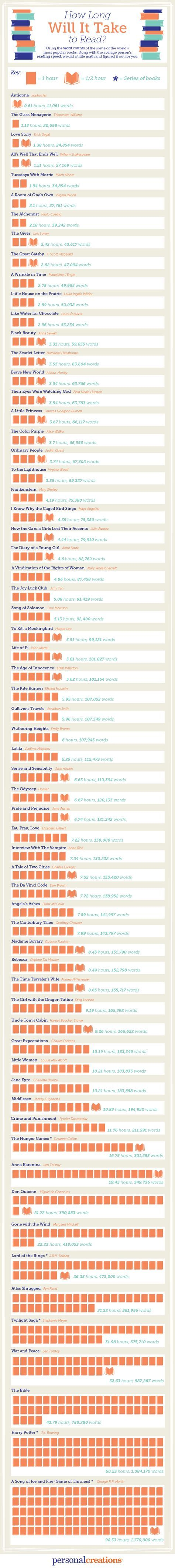 We're all busy people. So we took some of the most popular books of all time and estimated how long it would take the average reader to finish them.  Don't set your watch with this guide – use it as a rough gauge to inform your next reading session. Enjoy the infographic!