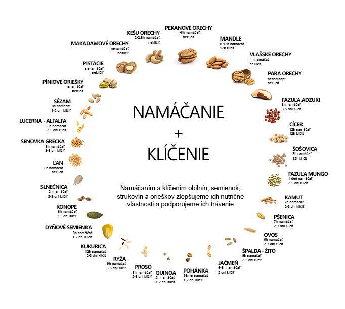 Obilniny, orechy, semená - namáčať alebo nenamáčať? • článok • bonvivani.sk