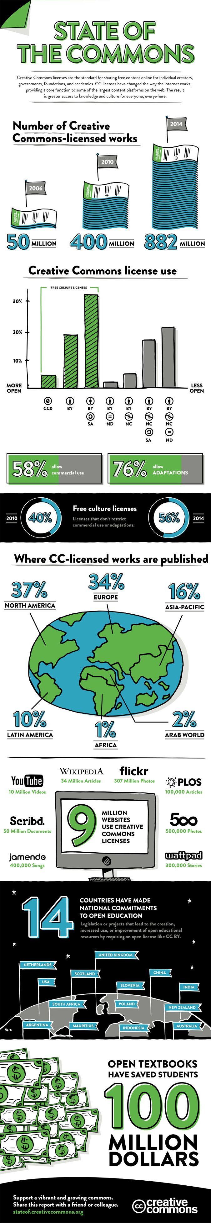 882 millions de contenus en Creative Commons en 2014