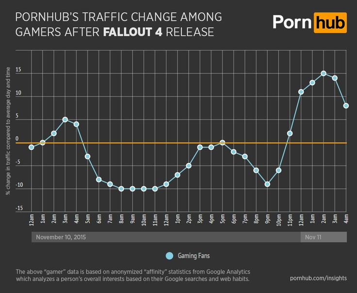 Fallout 4 release affects Pornhub's traffic