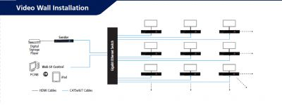 Broadcast HDMI 1080p Over IP, up to 16 Video Channels Multi-Casting for video wall applications.