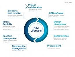 Image result for benefits of BIM