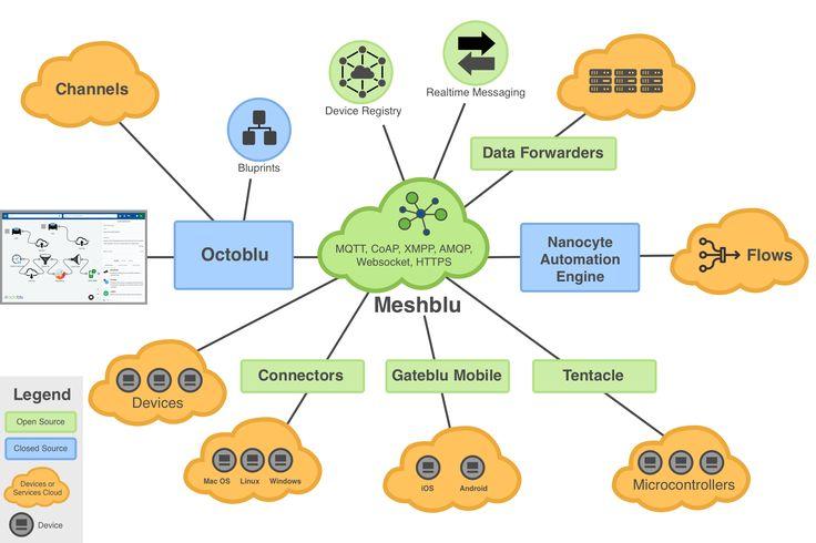 Octoblu   Integration of Everything